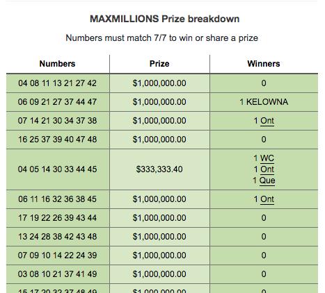 2 Kelowna winners in Friday night's Lotto Max draw