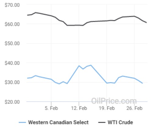 Canada is bleeding billions in excess oil